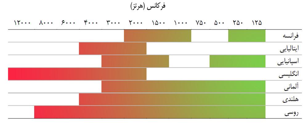 فرکانس زبان